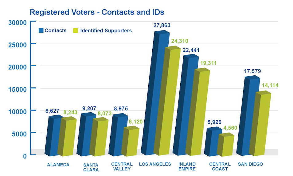 Registered Voter Contacts by County