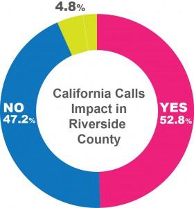 RiversideImpact3_chart