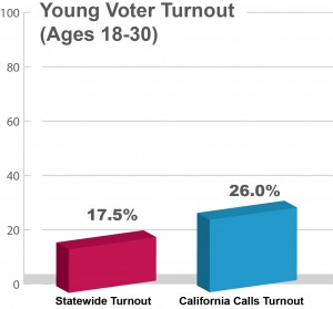 TurnoutAge_chart